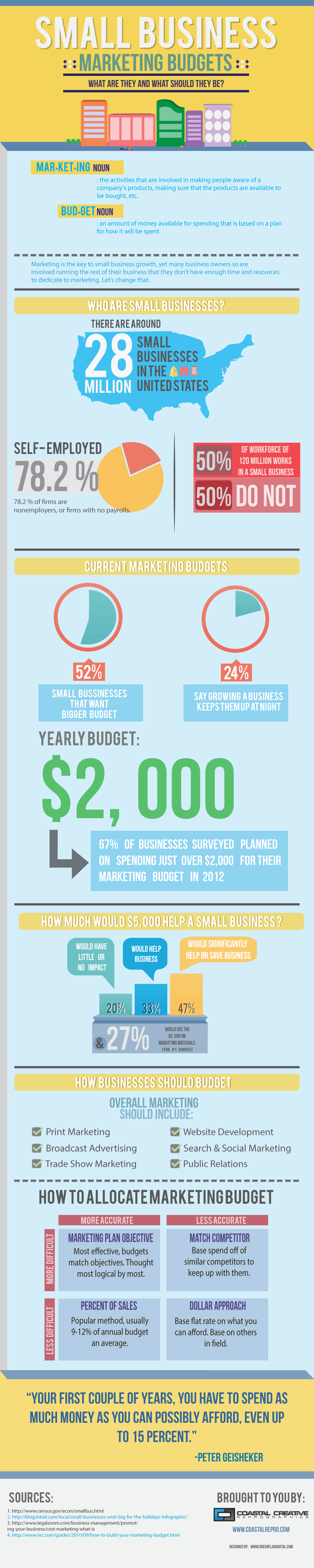 small business marketing budgets infographic coastal creative