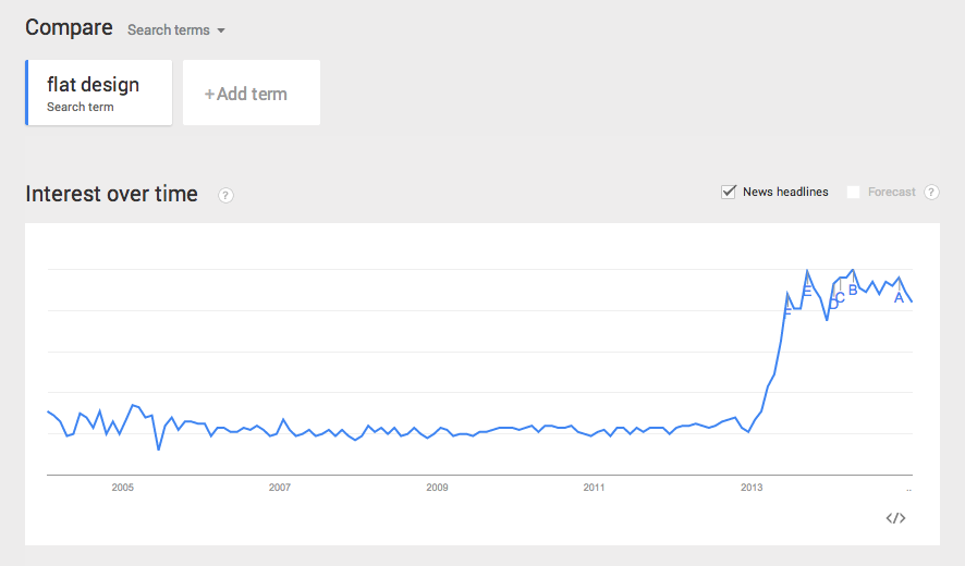 Graph showing the popularity of flat design increase in 2013.
