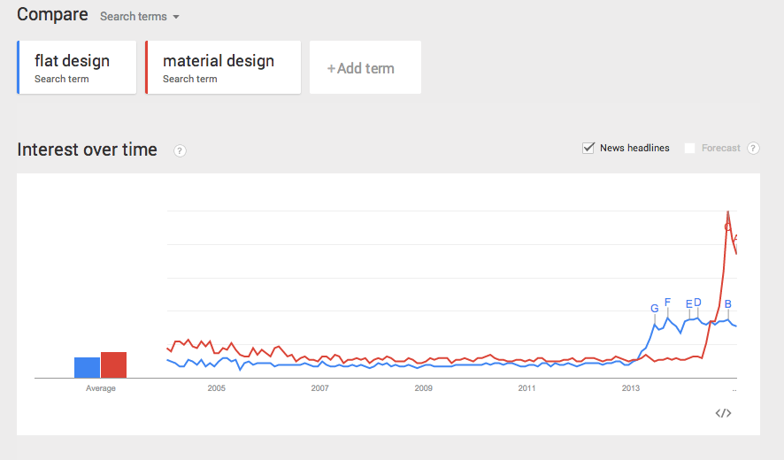 Graph showing Material design overtaking flat design.
