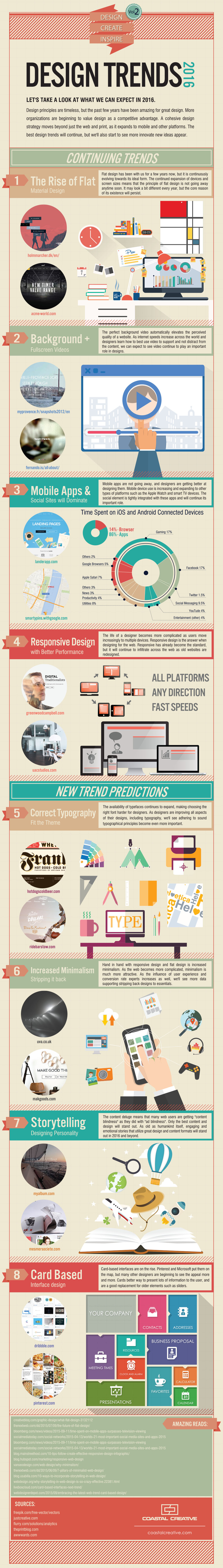 design trends 2016 infographic
