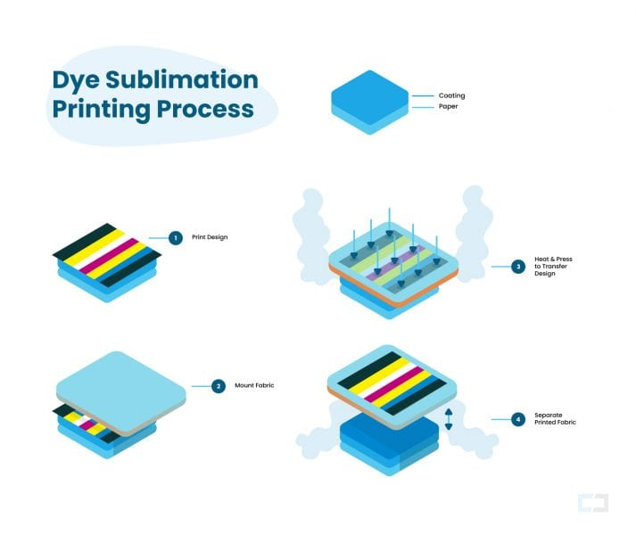 dye sublimation process in five steps
