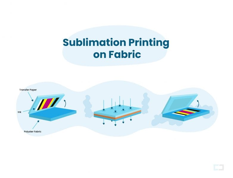 Sublimation printing fabrics in a flat bed
