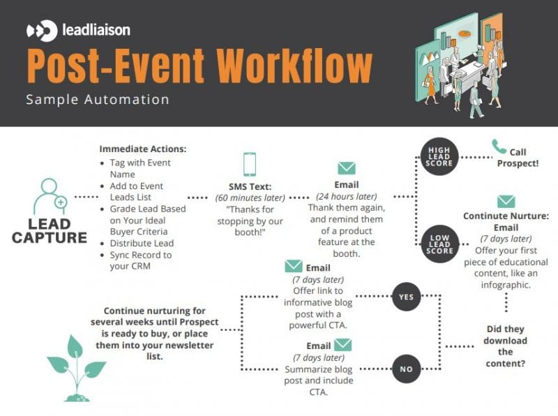 trade show follow up workflow